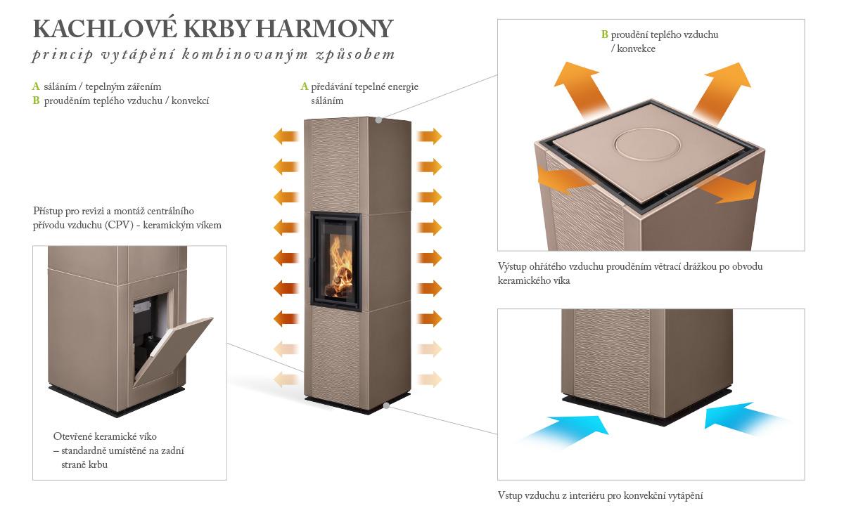 Kachlove_krby_Hein_Harmony_princip_vytapeni